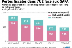 Illustration : L'Europe face au casse-tête de la taxation des GAFA